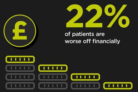 2626C_Patient_Survey_Report_WEB_07_FINANCE