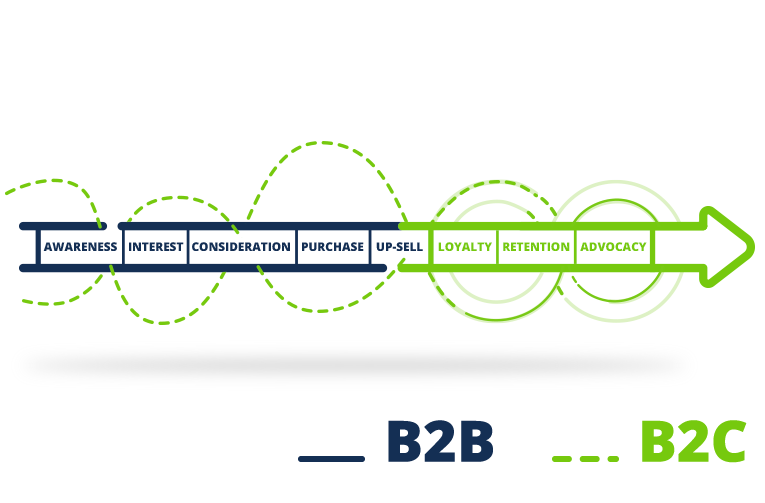 DO YOU SPEAK B2B OR B2C?