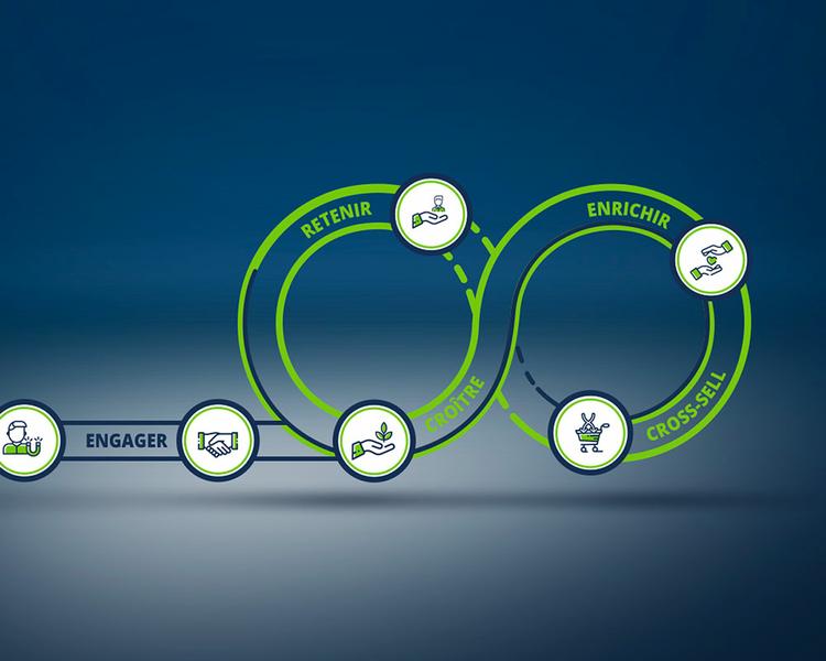 La méthodologie en 6 étapes
