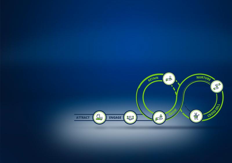 L'activation du parcours client grâce au Marketing Automation