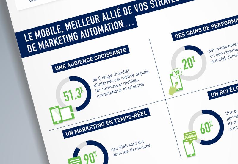 Le marketing mobile pour une expérience utilisateur contextualisée
