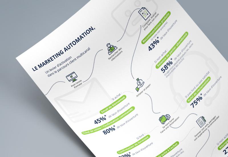 Automatisez le parcours de vos clients grâce au marketing multicanal