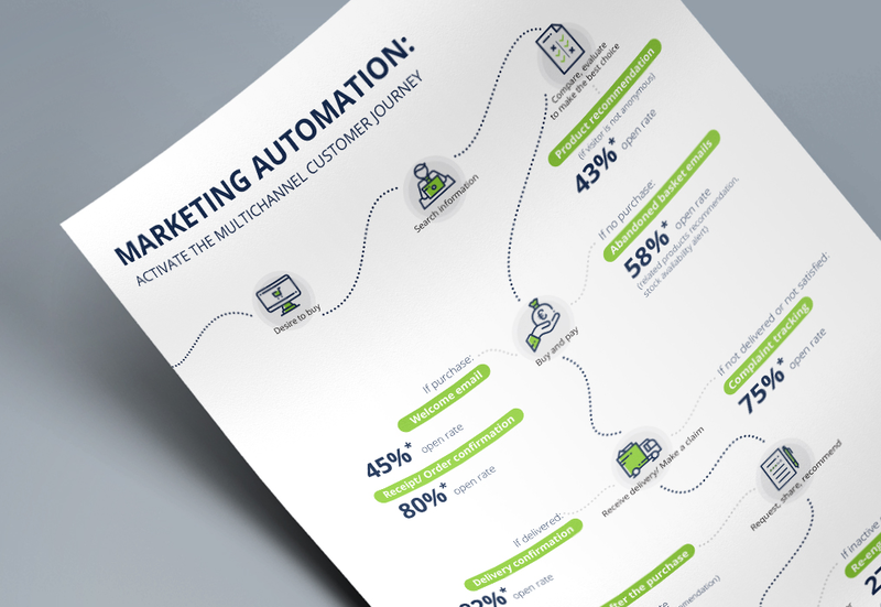 Automate Your Customer Journey With Multichannel Marketing