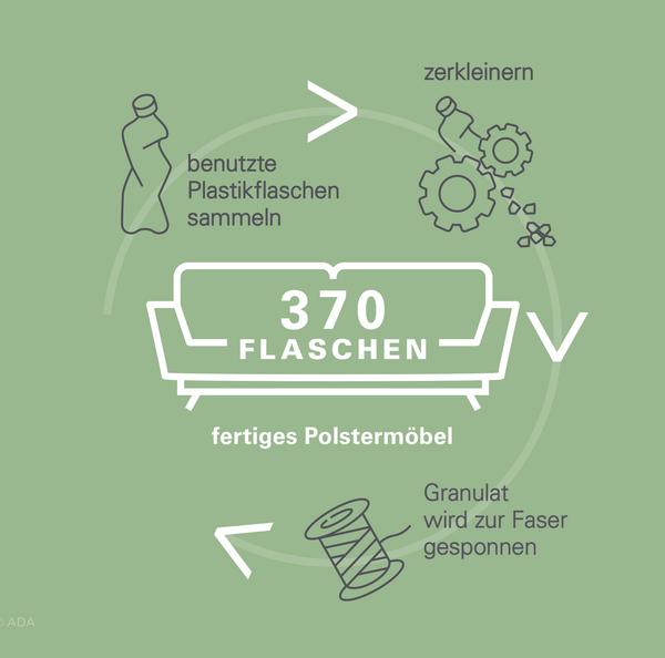 Kreislauf von der PET-Flasche zum Möbelstoff