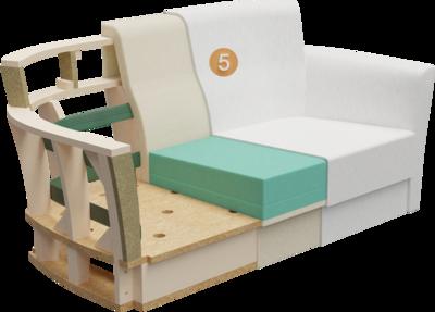 Clubmöbel Bellosa | Aufbau Querschnitt mit Gestell, Rückenlehneaufbau, Polsterung  und Feinpolsterung