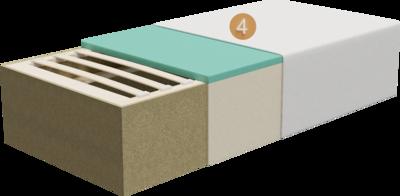 Hotelbett Duo   Querschnitt Aufbau aus Gestell, Lattenrost, Polsterung und Feinpolsterung