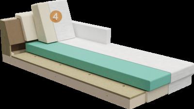 Chaiselongue Intera | Querschnitt Aufbau aus Gestell, Polsterung, Feinpolsterung und Rückenlehne