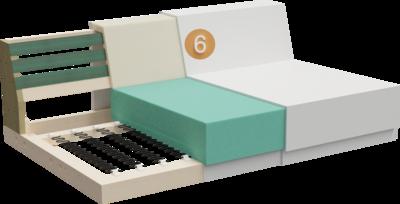 Couch Summer   Aufbau Querschnitt von Gestell, Sitzaufbau, Rückenlehne, Sitz- und Rückenpolsterung und Feinpolsterung