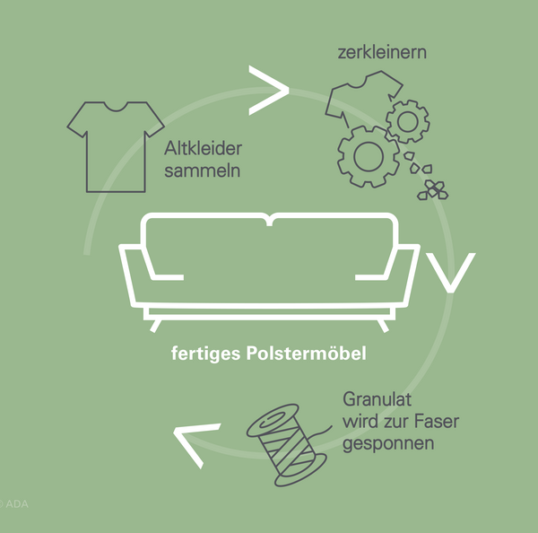 Kreislauf von Altkleidern zum Möbelstoff