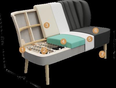 Clubmöbel Bevito | Aufbau Querschnitt Überblick mit Höhe, Tiefe und Sitzhöhe