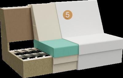 Sofa Stev | Aufbau Querschnitt aus Gestell, Sitzpolsterung, Polsterung der Rückenlehne und Feinpolsterung
