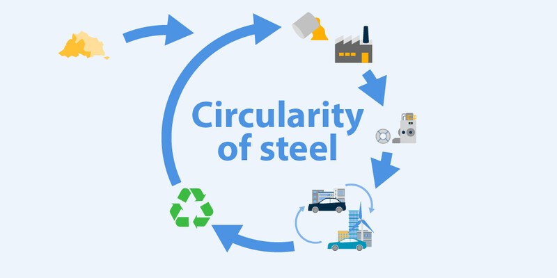 Circularity of Steel
