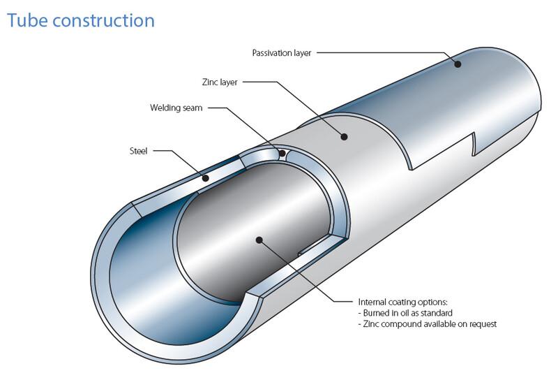 Tata Steel construction conveyance Contiflo