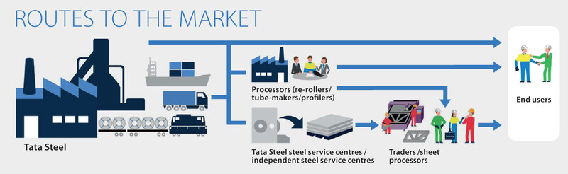 Route to the Market-steel processors