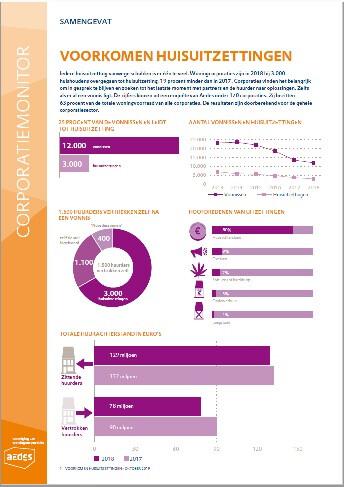 Corporatiemonitor Voorkomen huisuitzettingen