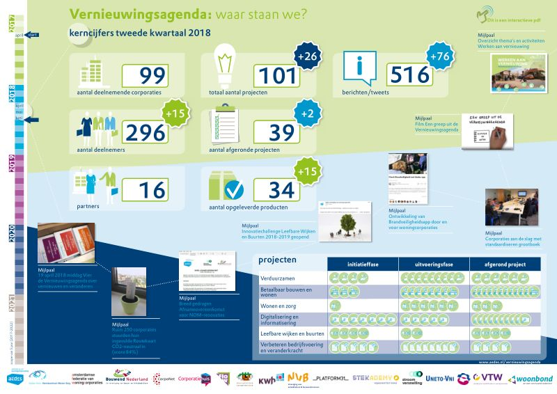 Infographic Vernieuwingsagenda 2e kwartaal 2018