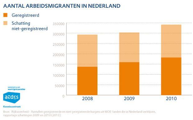 Totaal aantal arbeidsmigranten in Nederland
