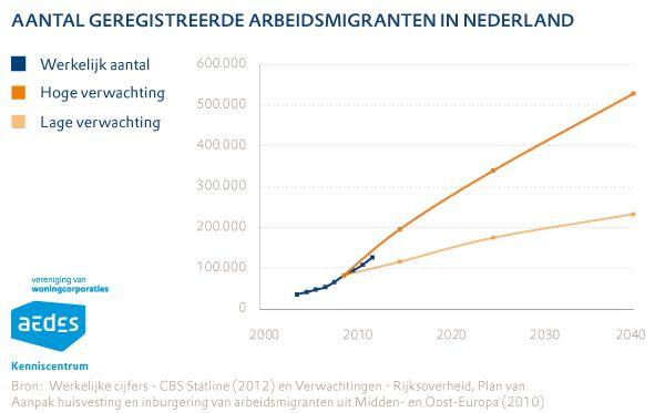 Aantal geregistreerde arbeidsmigranten in Nederland