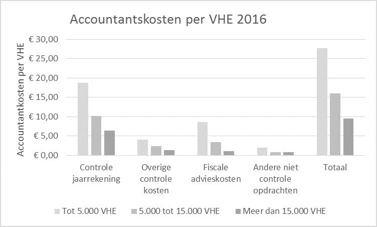 Accountantskosten naar grootte corporatie