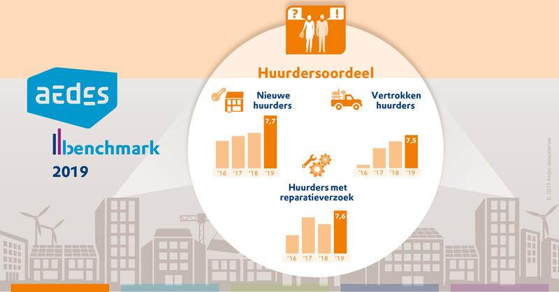 In deze infographic zie je in één oogopslag het huurdersoordeel van nieuwe huurders, vertrokken huurders en huurders met een reparatieverzoek sinds 2016. De cijfers komen uit de Aedes-benchmark 2019.