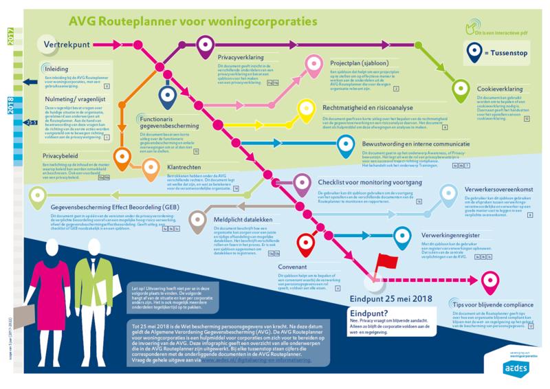 Infographic AVG Routeplanner voor woningcorporaties