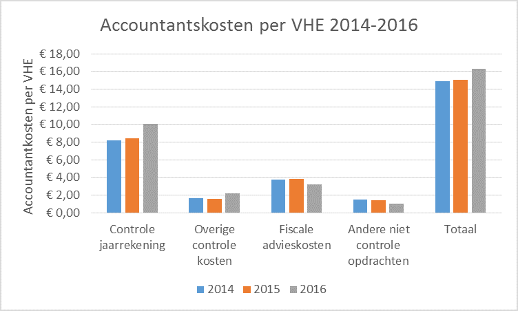 Accountantskosten per vhe