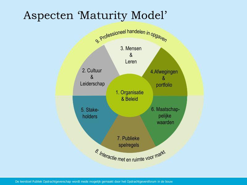 Maturity Model opdrachtgeverschap
