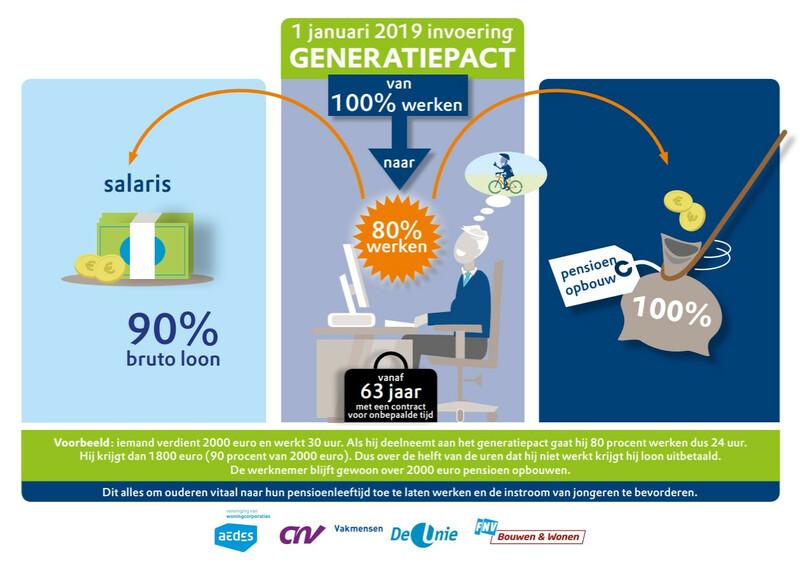 Lees de eerste resultaten van het generatiepact