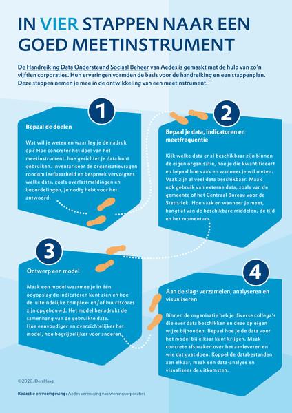 Plaatje met in tekst vier stappen om te komen tot een meetinstrument voor leefbaarheid in complexen, buurten en wijken