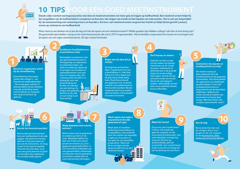 plaatje met tien tips in tekst voor het meten van de leefbaarheid in complexen, buurten en wijken