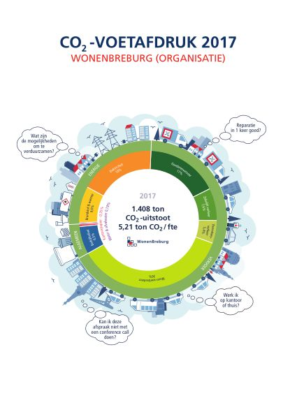 Visualisatie CO2-voetafdruk WonenBreburg