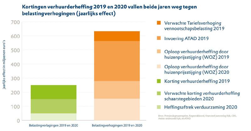 Grafiek Aedes Kortingen verhuurderheffing vallen weg tegen belastingverhogingen, september 2019