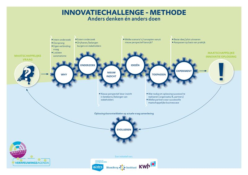 De innovatiechallengemethode