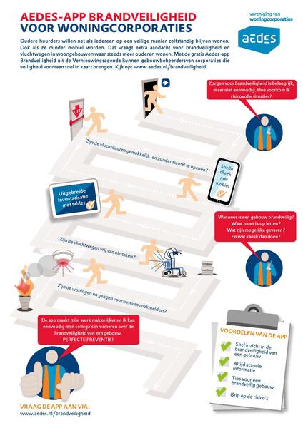 Infographic Aedes-app Brandveiligheid