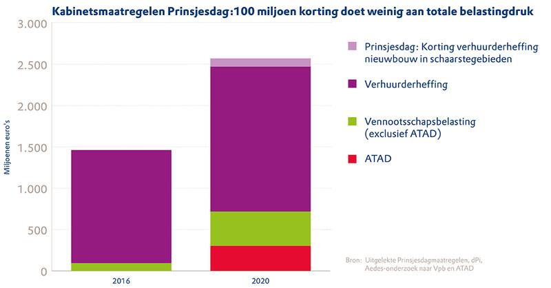 Grafiek van gevolgen uitgelekte plannen uit de Rijksbegroting 2020 uitgedrukt in de toenemende belastingdruk voor woningcorporaties