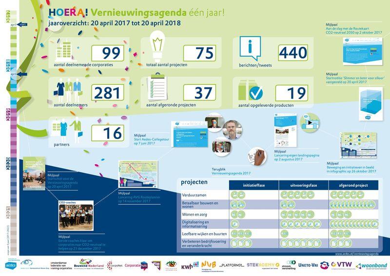 Infographic eerste jaar Vernieuwingsagenda