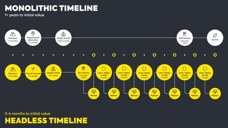 monlithic-vs-headless-timeline_1-1_landscape-for-black-bg