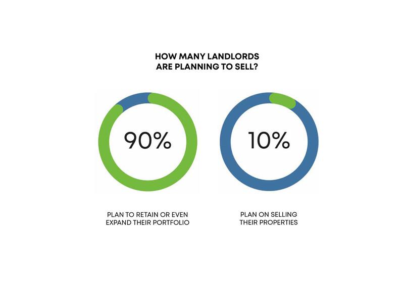 LOFT_Landlord_Insights_graph